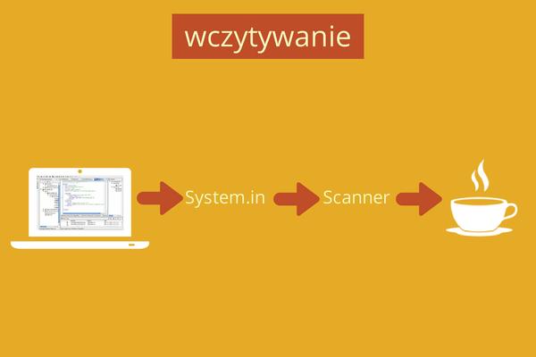 Uproszczony diagram obrazujący wczytywanie danych od użytkownika