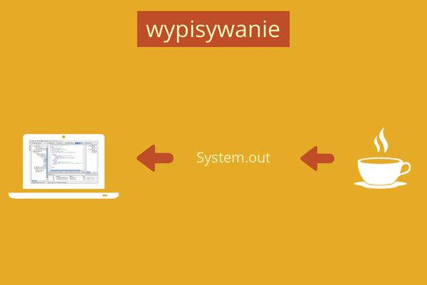 Uproszczony schemat jak wypisujemy informacje dla użytkownika