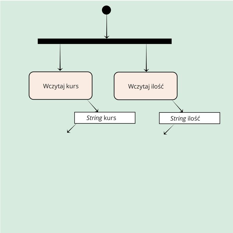 Krok 3.1.1 akcje wczytaj na diagramie aktywności