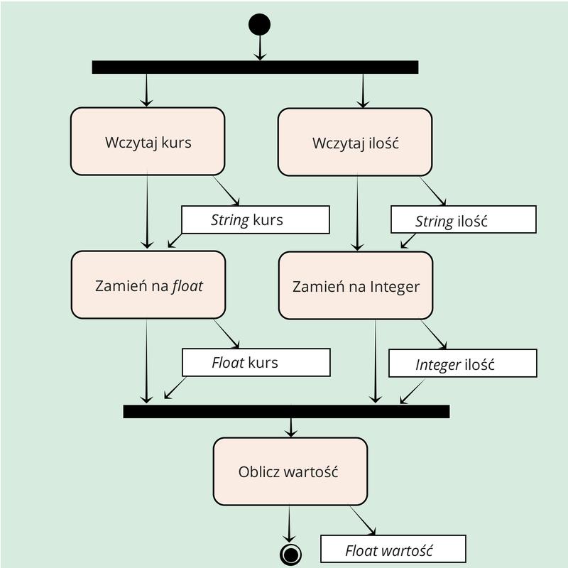 Krok 3.2.4 Gotowy diagram