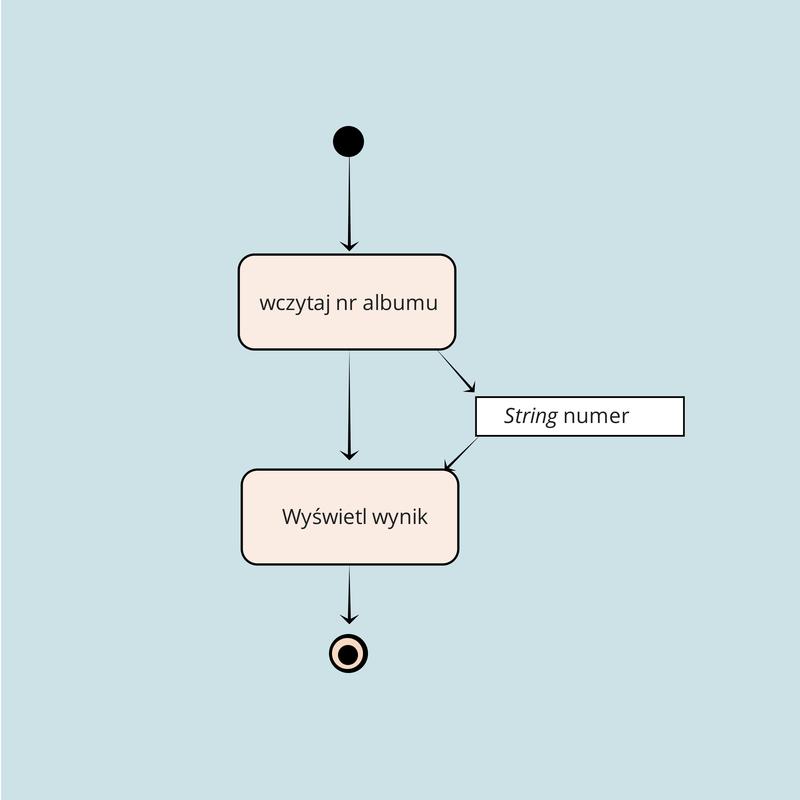Przykładowy diagram aktywności