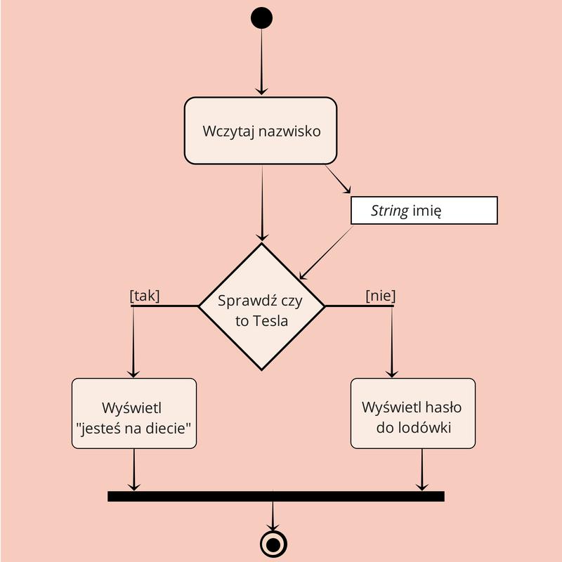 Gotowy diagram aktywności dla programu chroniącego lodówkę
