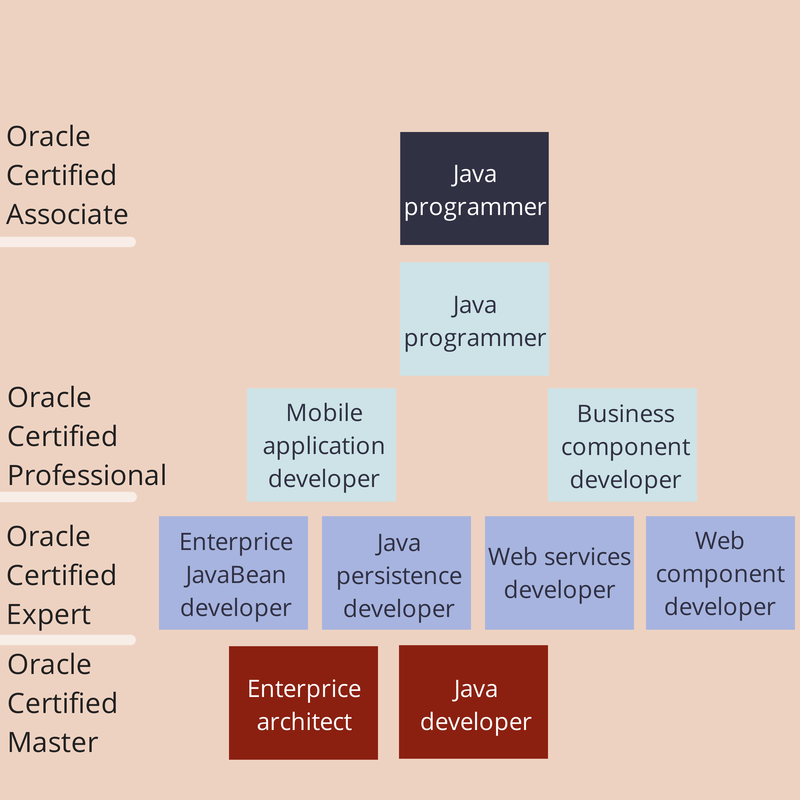 Java-certyfikaty