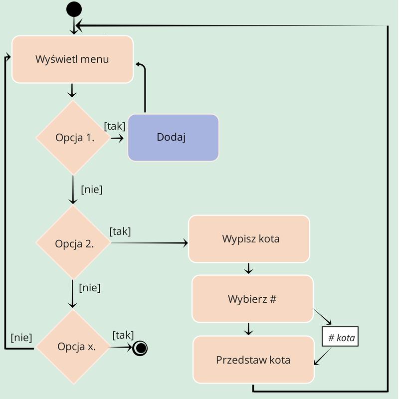 Diagram pomocniczy do zadania.