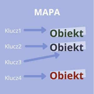 Schemat ideowy - mapa