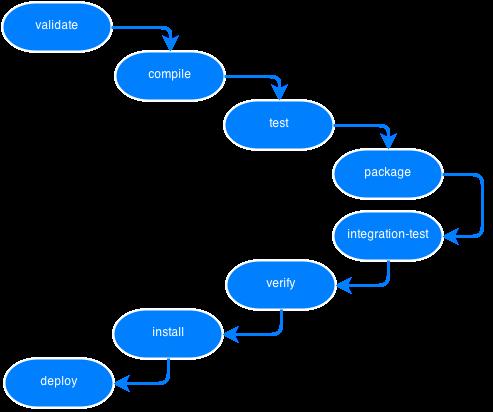 Domyślny (uproszczony) cykl życia projektu
