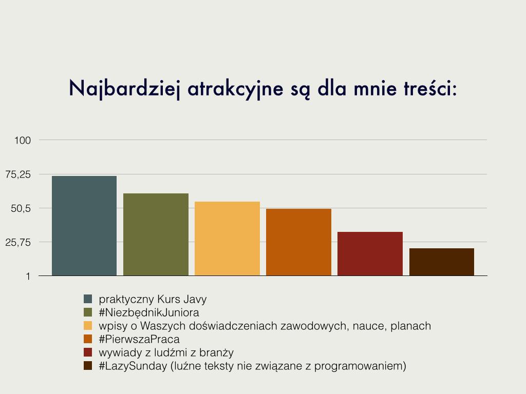 wyniki ankiety.005
