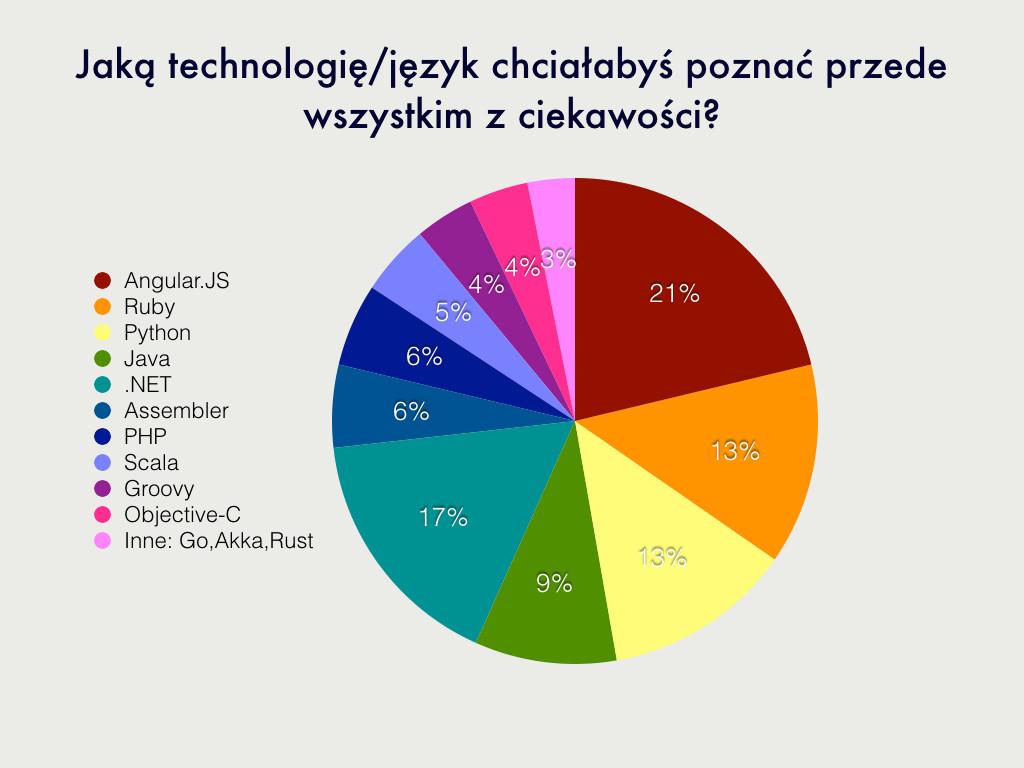 jezyki i technologie