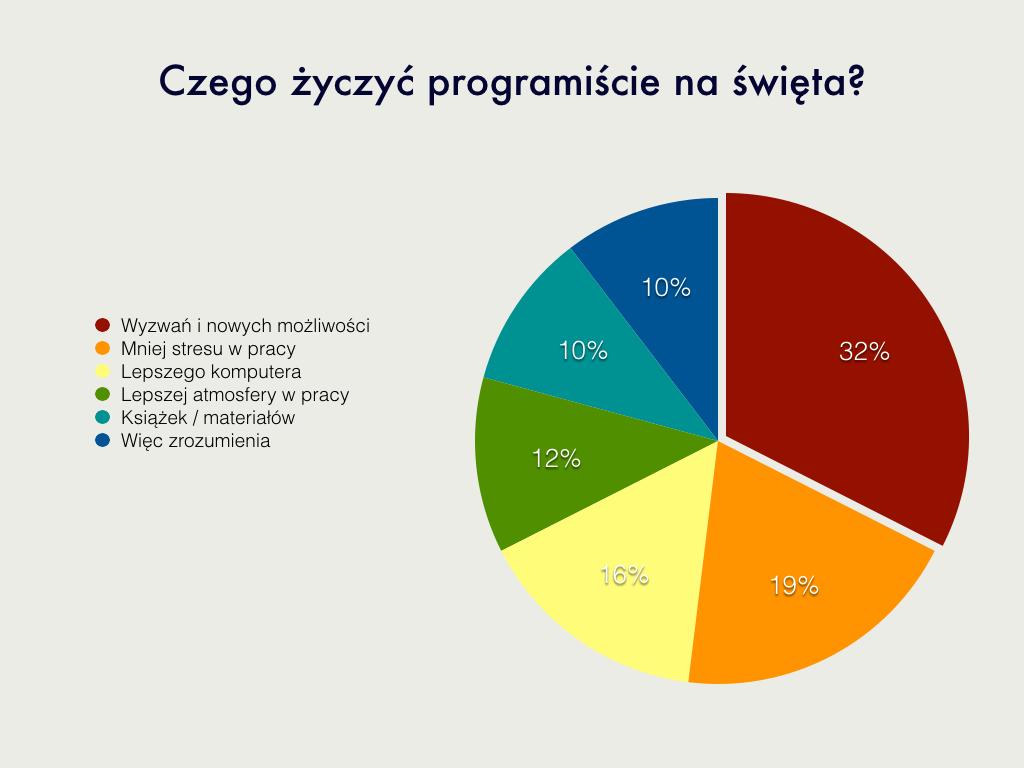 wyniki ankiety.001