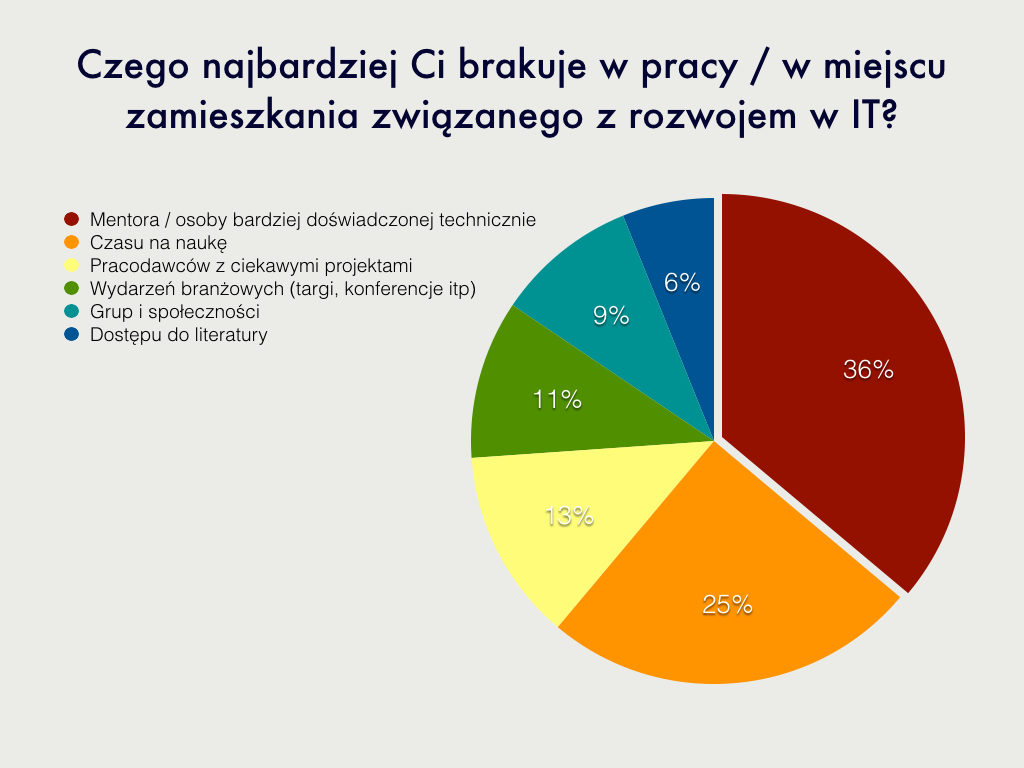 wyniki ankiety-0808.001