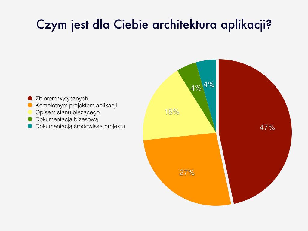 wyniki-ankiety-001